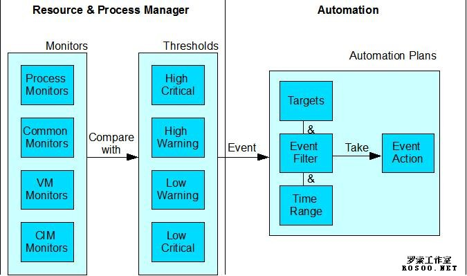 Director 6.1 资源管理和自动化响应