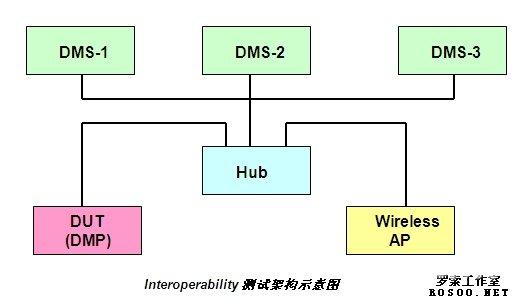 优化数字语言实验室网络结构 共享数字化网络教学资源