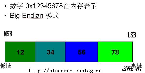 c语言 顺序存储结构图
