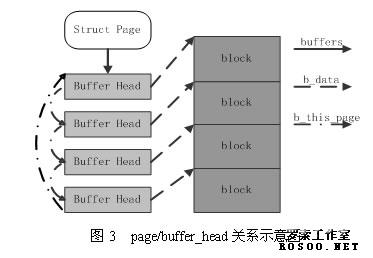 linux系统内核文件cache管理机制简介