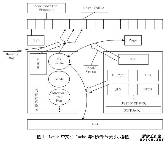 1 、前言 自从诞生以来,Linux 就被不断完善和普及,目前它已经成为主流通用操作系统之一,使用得非常广泛,它与 Windows、UNIX 一起占据了操作系统领域几乎所有的市场份额。特别是在高性能计算领域,Linux 已经成为一个占主导地位的操作系统,在2005年6月全球TOP500 计算机中,有 301 台部署的是 Linux 操作系统。因此,研究和使用 Linux 已经成为开发者的不可回避的问题了。 下面我们介绍一下 Linux 内核中文件 Cache 管理的机制。本文以 2.