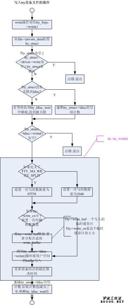 linux设备模型之tty驱动架构分析