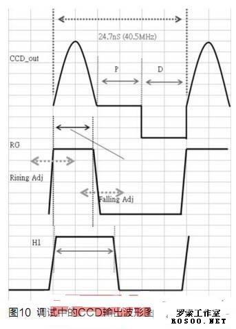 电路中,ccd信号进入afe前设计了一个由r210及c242组成的简单的rc滤波