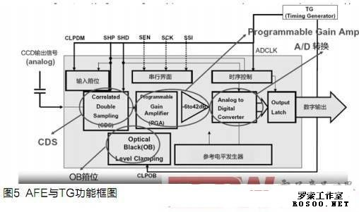 电路重点分析说明  (1) ccd使用-6v及 12v两组电源