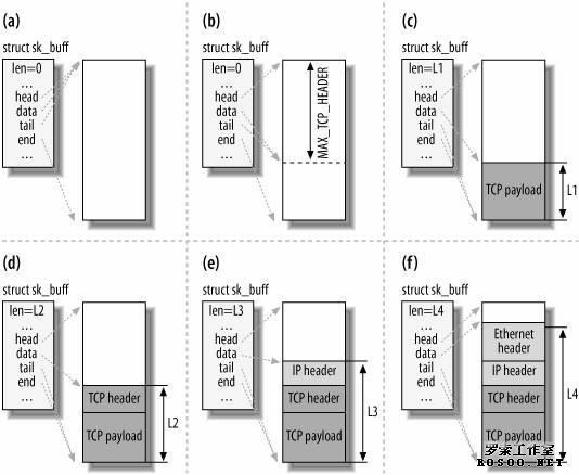 tcp/ip 协议栈的关键数据结构socket
