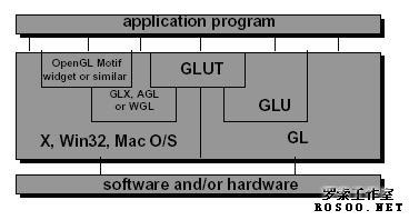 键盘消息鼠标消息定时器函数等glutdisplayfunc()glutpostredispl