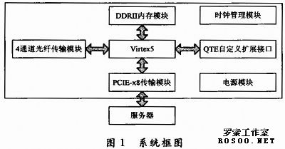 其模块电路如图2所示:输出其中的信号用来完成对ics8442的编程,使其