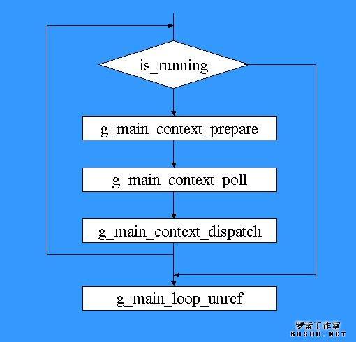 gtk+主循环(main loop)的工作原理
