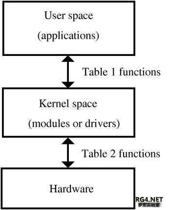 Figure 1: User space where applications reside, and kernel space where modules or device drivers reside