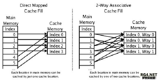 完全关联与多路关联的cache映射