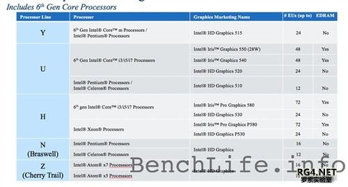 Intel Skylake第九代核显揭秘:被骗了