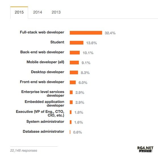 Stack Overflow 告诉你,2015 年程序猿们最爱和最怕的编程语言是什么