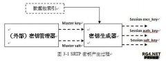 SRTP参数及数据包处理过程